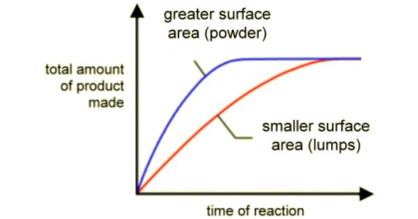 total surface area and rate of Liquids evaporate into the air when their molecules gain enough energy to break free of the liquid's surface tension and become a gas as this happens only at the surface, or liquid-air interface, the amount of surface area a liquid has partially determines its evaporation rate.