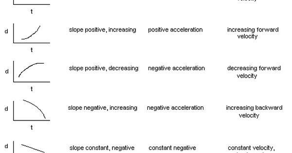 Basic Physics Graphs  ...