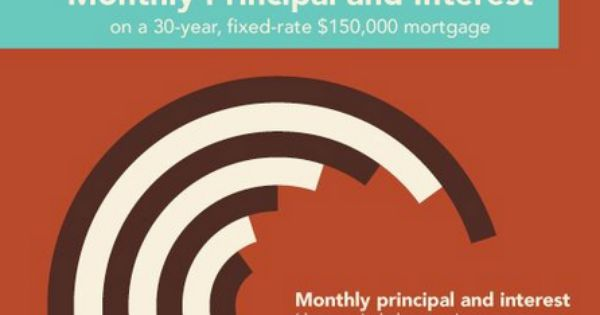 mortgage rates with fair credit score