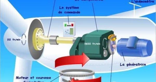 De L Energie Cinetique A L Energie Mecanique Tpeolienness Jimdo Page Energie Mecanique Eolienne Energie Eolienne