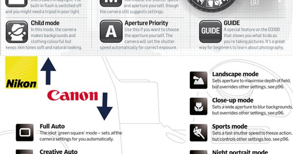 Canon & Nikon shooting modes explained Infographic cheatsheet