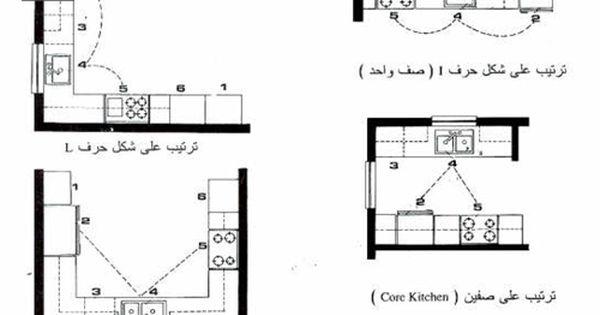 معلومات فنيه في البناء امتى تفرشى المطبخ جنب واحد I أو جنبين L و Ii أو 3 جوانب U عرض المطبخ Table Decor Living Room Living Decor Living Room Decor