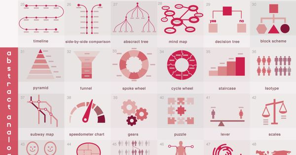 What Are 72 Ways To Think Visually? #infographic