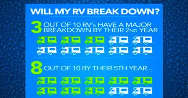 Average rv hookup costs