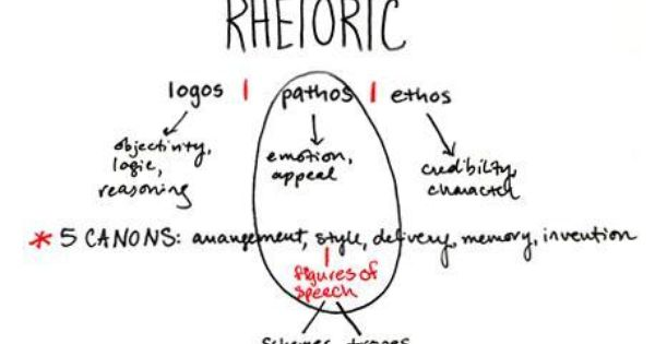 Check Out This Kahoot Called Rhetorical Devices On Getkahoot