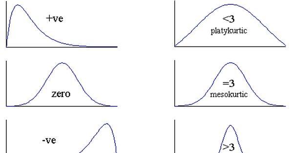 Skewness And Kurtosis Statistics Math Ap Statistics Statistics Notes