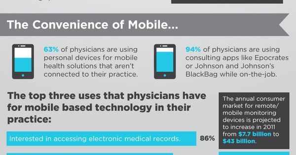 The Doctor S Tech Toolbox Tech In Healthcare Doctor Healthcare Nursing Healthcare Infographics Infographic Health Healthcare Advertising