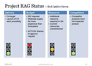 Rag Status Communicate Project Status Risk Reporting