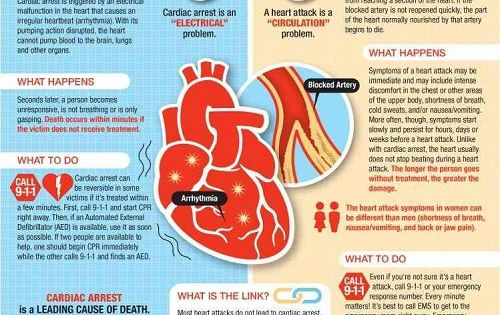 first aid for cardiac arrest and heart attack | Nursing ...