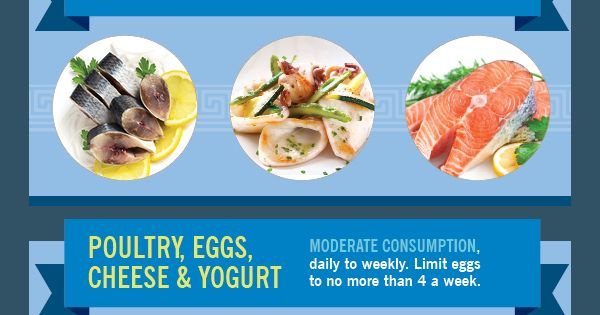 The Diet Proven to Protect Your Heart (Infographic) Mediterranean diet healthiest for