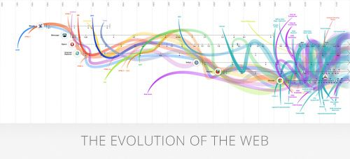 The Evolution of the Web interactive infographic