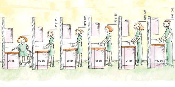 Qual A Altura Ideal Da Pia Projeto Casa Cor Com Imagens
