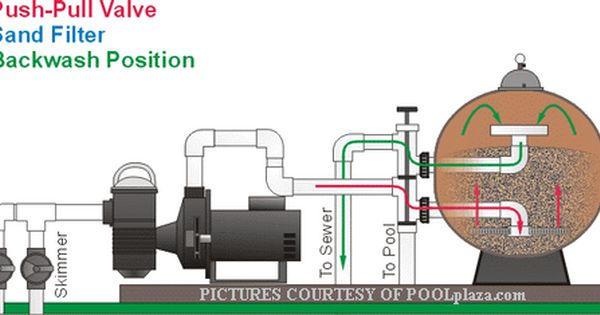 Visual Explanation Of A Sand Filter In Backwash Position Swimming Pools Pool Equipment Pool Patio