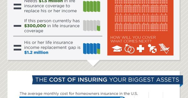 Are You Insuring Your Biggest Asset Infographic Life
