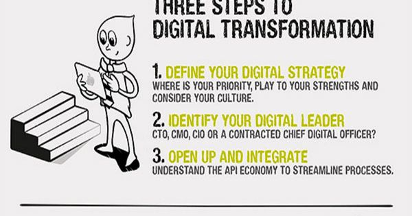 digital strategy a guide to digital business transformation