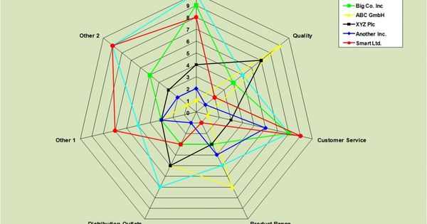 Competitor Competitive Analysis Template Excel Using Radar Chart