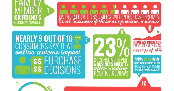 Infographic: Online Reviews Matter – And Here Are 18 Stats To Prove It #Infographic #Business