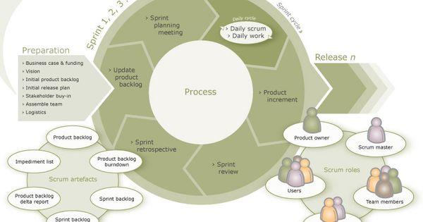 ux user centered design process spectrum methods. Black Bedroom Furniture Sets. Home Design Ideas