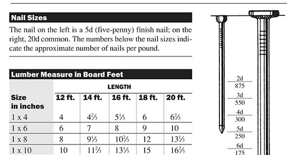 How Many 20d Nails Per Pound - Nail Ftempo
