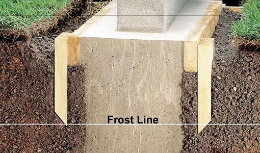 Footings For Concrete Block Wall Extending Below Frost