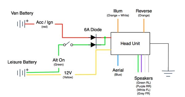 Correct Use Of Diodes In Car Stereo Car Stereo Stereo Van Life