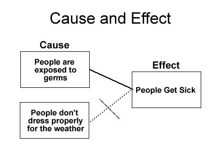 Cause And Effect Text Structures Reading Worksheets Text Structure Worksheets Cause And Effect Cause And Effect Essay Some use no discernible structure. cause and effect text structures