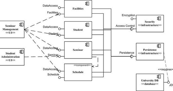 this is a uml 2 x component diagram for a university
