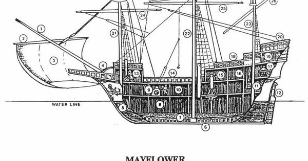 the mayflower  this will help with the parts of the ship