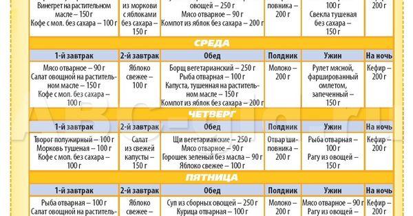 диетология правильное питание меню для похудения видео