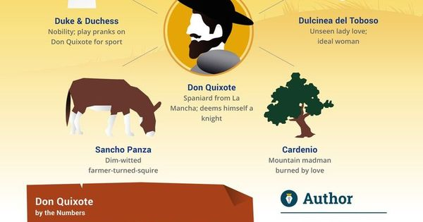 an analysis of the character of don quixote by cervantes Character summary main characters quexana (don quixote): a fifty year old gentleman who goes insane and decides to become a knight rocinante: don quixote's steed.