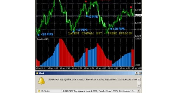 Soupon Discount Code For Super Fast Forex Indicator 10 00 Off
