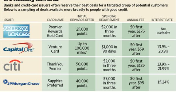 credit card points redemption standard chartered