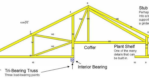 Tri Bearing Truss Building Diagrams Pinterest