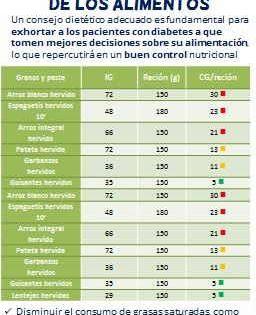 Tablas Oficiales Indice Glucemico Carga Glucemica Indice Glucemico Indice Glicemico Bajo Indice Glucemico