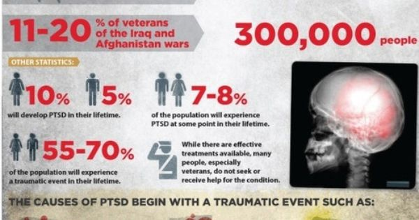 PTSD Depression Anxiety Infographics http://depression ...