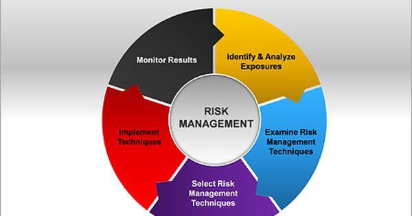 Risk Management Ppt Diagrams Chart Risk Management Diagram
