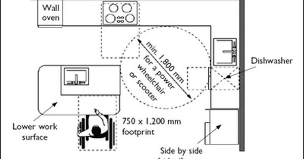 dimensions  kitchen accessible for wheelchair