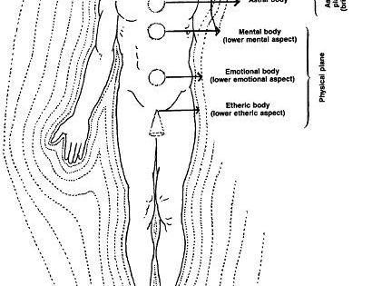Aura Energy Layers Energy Field 14 Major Meridians The