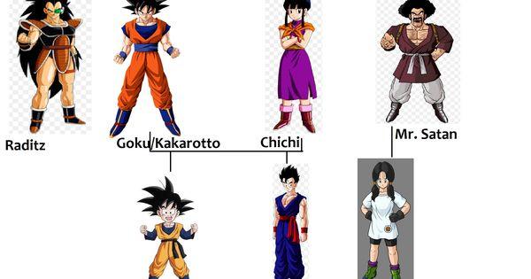 Goku Family Tree Anime Esferas Do Dragao Arte Anime
