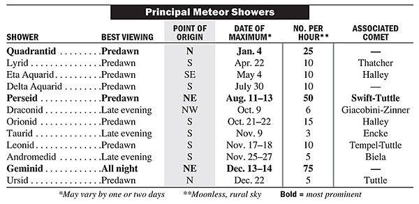 Meteor Shower Calendar 2022.Meteor Shower Calendar 2021 When Is The Next Meteor Shower Meteor Shower Calendar Meteor Shower Meteor Shower Dates