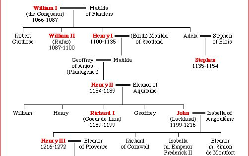 this list of english monarchs begins with offa of mercia who was dominant in the the british. Black Bedroom Furniture Sets. Home Design Ideas
