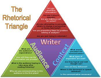 Rhetorical Triangle with Ethos, Pathos, and Logos | Rhetorical ...