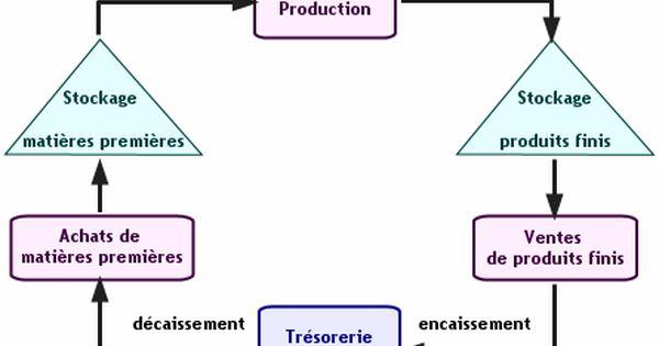 Definition Du Cycle De Financement D Une Entreprise C Est Le Negatif Des Cycles D Exploitati Analyse Financiere Cours De Comptabilite Apprendre La Comptabilite