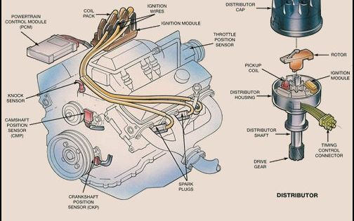 basic car parts diagram ignition system overview. Black Bedroom Furniture Sets. Home Design Ideas
