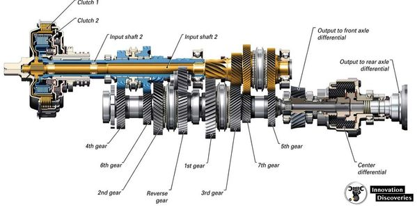 What Are Main Components Of Gear Box Hydraulic Cars Automotive