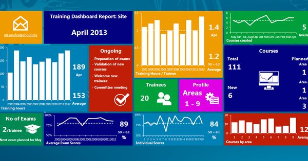 Powerpoint Dashboard Template