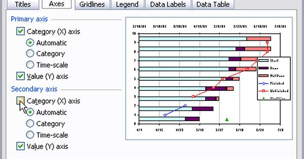 Advanced Gantt Charts In Microsoft Excel Gantt Chart Chart Data Dashboard