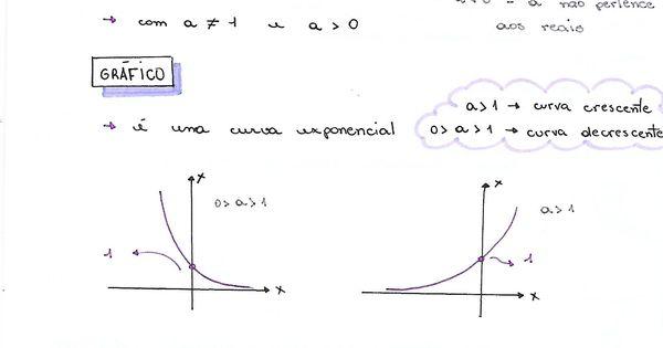 Funcao Exponencial Matematica Enem Matematica Descomplica Funcoes Matematica Formulas Matematica Matematica Enem