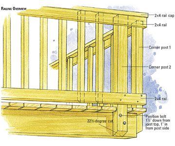 Installing Railing Post Deck Railing Design Diy Deck Wood Deck Railing