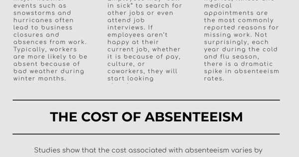 The Causes And Cost Of Absenteeism And How To Reduce It